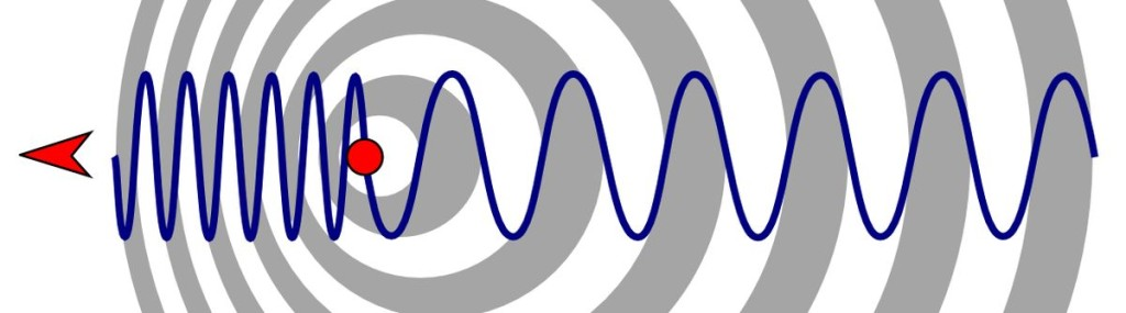 The Doppler Effect is with us.